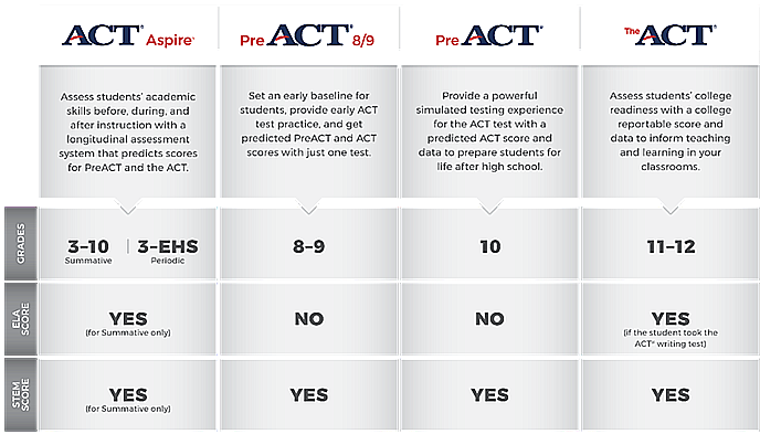 ACT Solutions