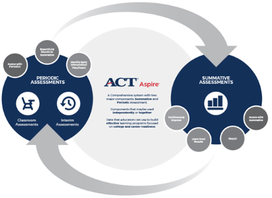 ACT Aspire Two Major Components Summative and Periodic Assessment