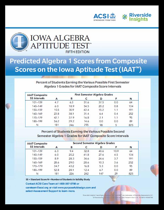 Iowa Algebra Aptitude Test