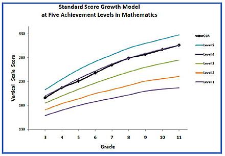Iowa Assessments - Standard Score Growth Model